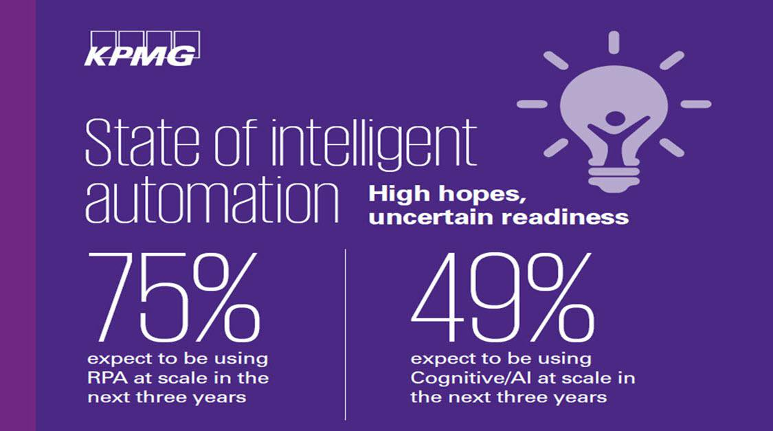 KPMG - The State of intelligent automation 2018