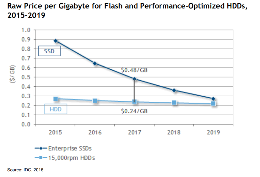 IDC - Justifying Investment in All-Flash Arrays, 2016