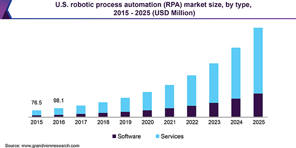 Robotic Process Automation (RPA) Market Size, Share & Trends Analysis Report